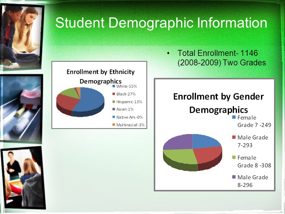 Community Data Demographics Census 2000 Demographic Profile Highlights: (46241) General Characteristics NumberPercentU.S.