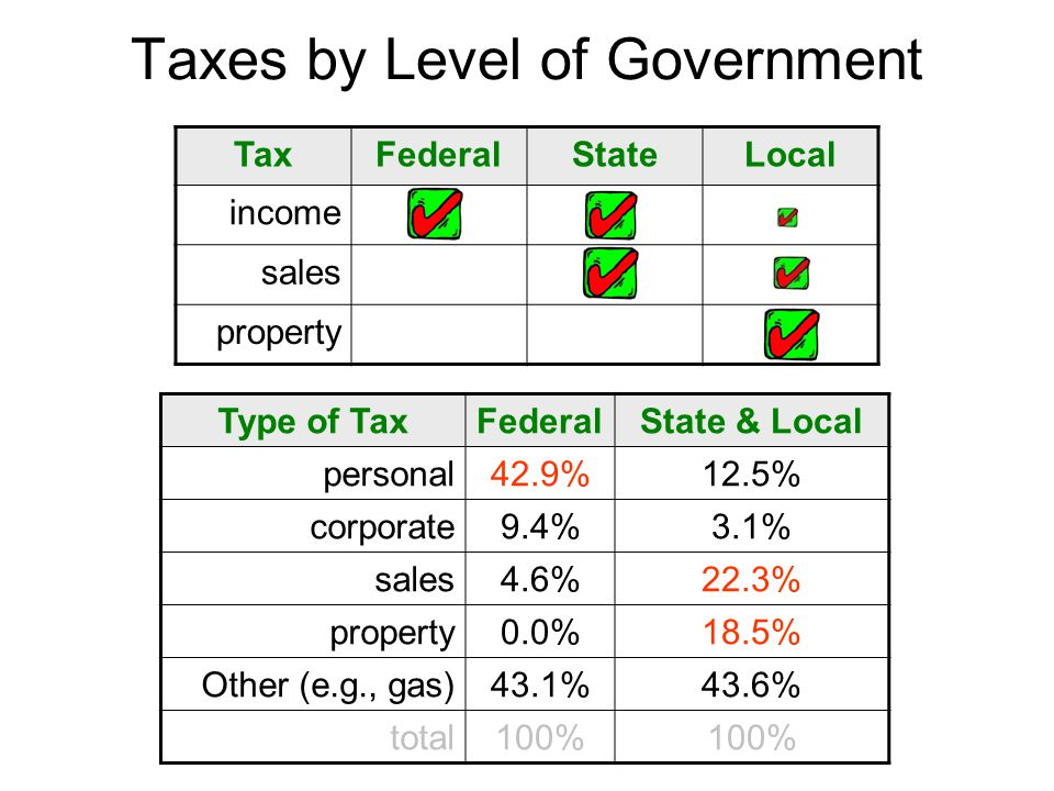 Taxes by Level of Government TaxFederalStateLocal income sales property Type of TaxFederalState & Local personal42.9%12.5% corporate9.4%3.1% sales4.6%22.3% property0.0%18.5% Other (e.g., gas)43.1%43.6% total100%