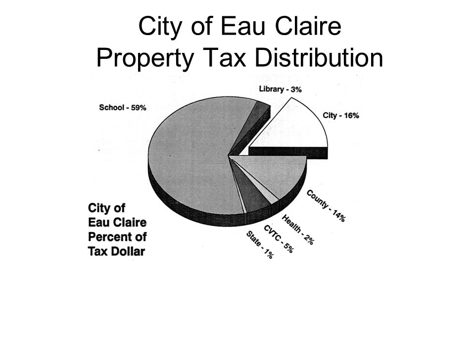 City of Eau Claire Property Tax Distribution