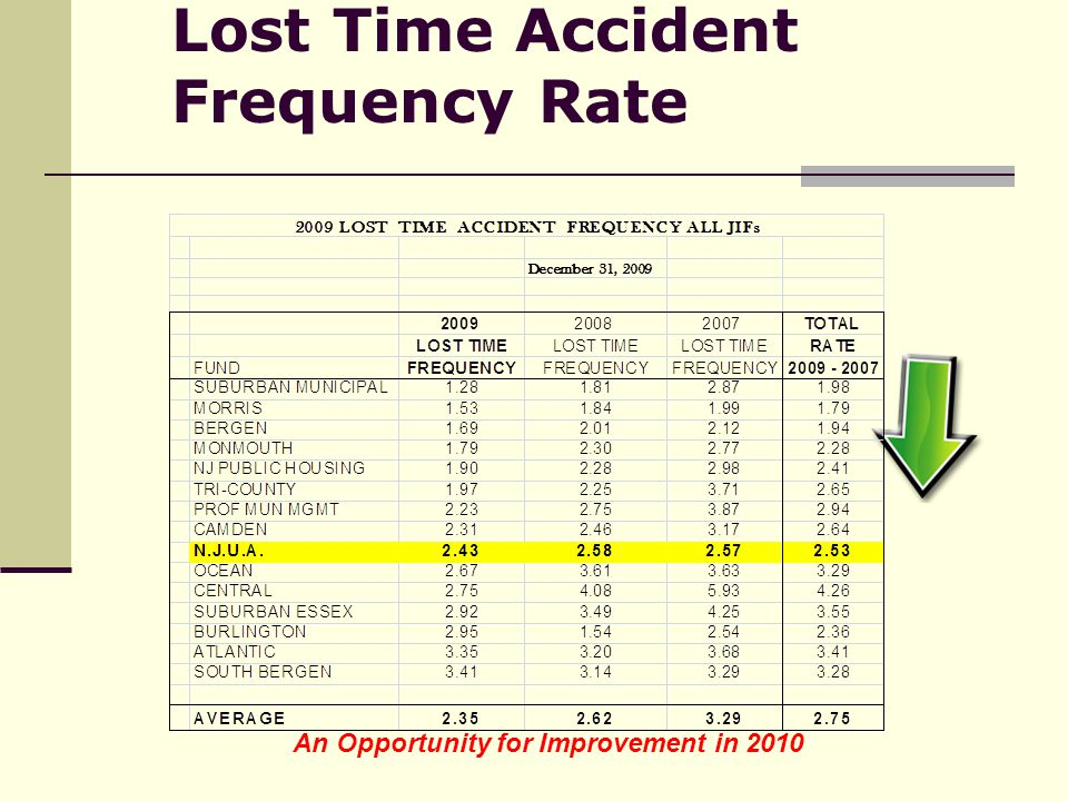 Lost Time Accident Frequency Rate An Opportunity for Improvement in 2010