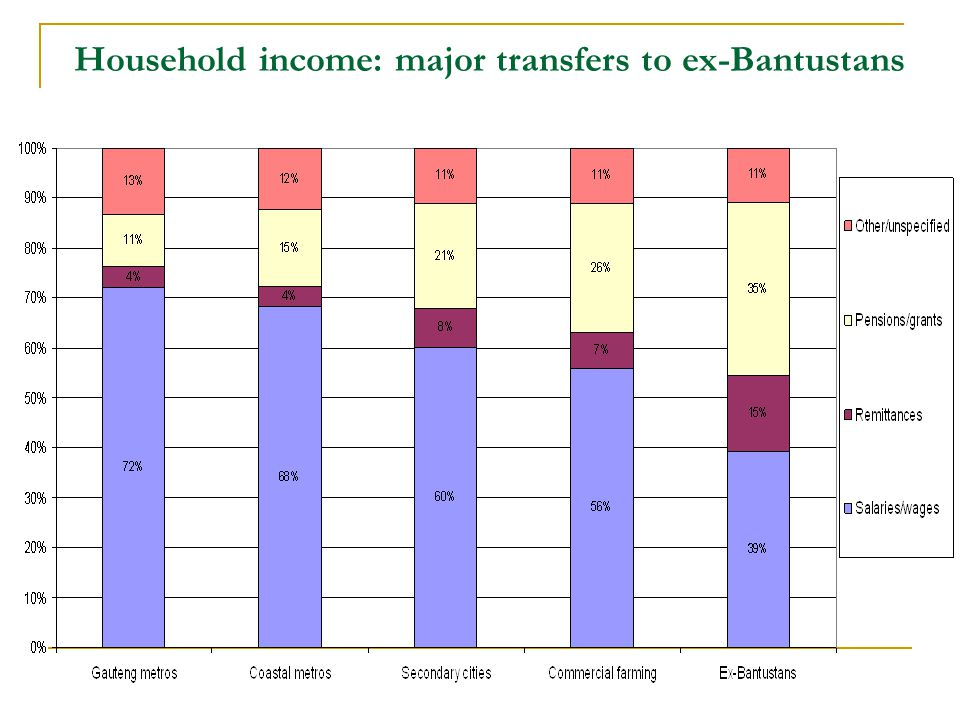 Household income: major transfers to ex-Bantustans