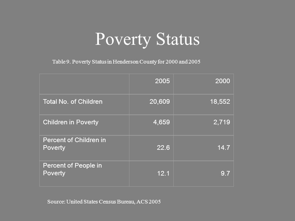 Poverty Status by Race Henderson County Race Persons Below Poverty Line Total Population Percentage of the Race/Ethnicity in Poverty White6,78280,8858.4 Black8292,43634.0 Hispanic/Latino1,0534,83021.8 Source: United States Census Bureau, Census 2000 Table 10.
