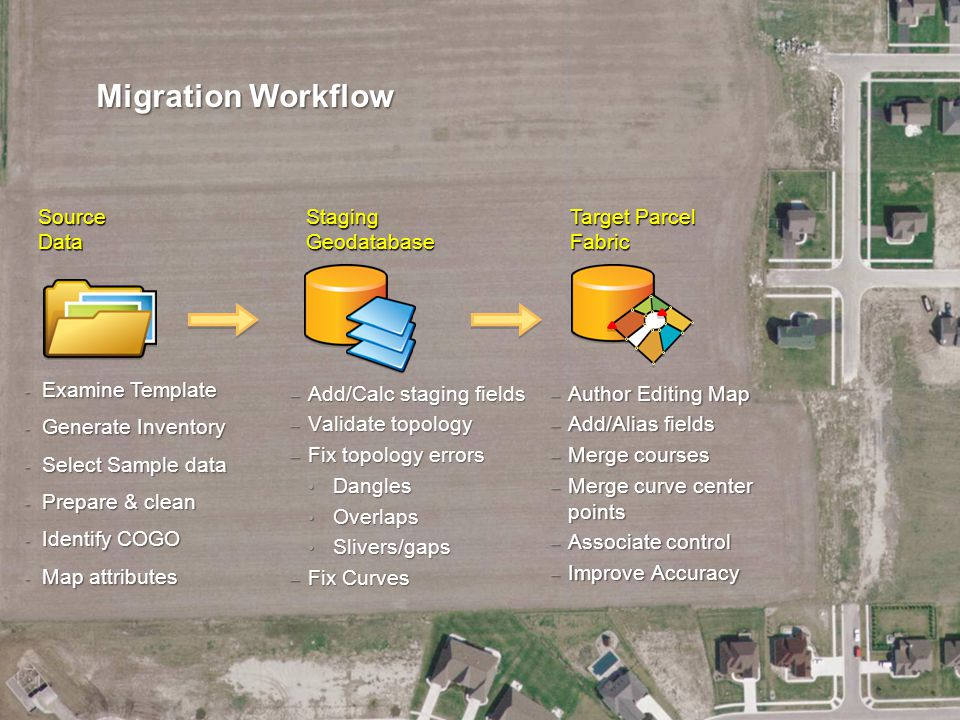 Migration Workflow Source Data Staging Geodatabase Target Parcel Fabric - Examine Template - Generate Inventory - Select Sample data - Prepare & clean