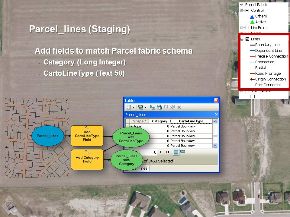 Parcel_lines (Staging) Add fields to match Parcel fabric schema Add fields to match Parcel fabric schema - Category (Long Integer) - CartoLineType (Te