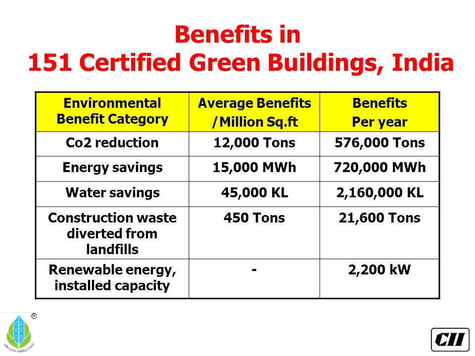 ® Benefits in 151 Certified Green Buildings, India Environmental Benefit Category Average Benefits /Million Sq.ft Benefits Per year Co2 reduction12,00