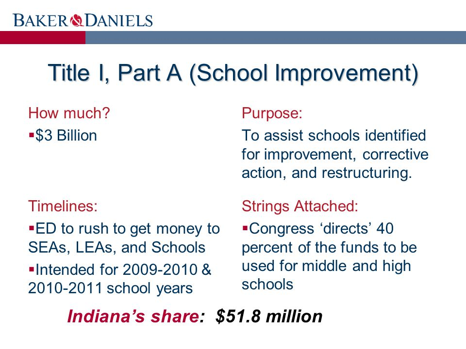 Title I, Part A (School Improvement) How much.