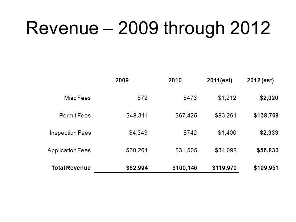 Revenue – 2009 through 2012 200920102011(est)2012 (est) Misc Fees$72$473$1,212$2,020 Permit Fees$48,311$67,425$83,261$138,768 Inspection Fees$4,349$742$1,400$2,333 Application Fees$30,261$31,505$34,098$56,830 Total Revenue$82,994$100,146$119,970$199,951