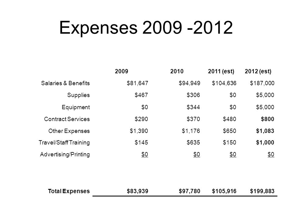 Expenses 2009 -2012 200920102011 (est)2012 (est) Salaries & Benefits$81,647$94,949$104,636$187,000 Supplies$467$306$0$5,000 Equipment$0$344$0$5,000 Contract Services$290$370$480$800 Other Expenses$1,390$1,176$650$1,083 Travel/Staff Training$145$635$150$1,000 Advertising/Printing$0 Total Expenses$83,939$97,780$105,916$199,883