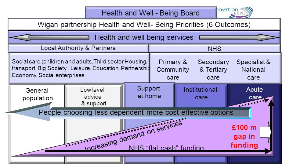Wigan partnership Health and Well- Being Priorities (6 Outcomes) Health and Well - Being Board Health and well-being services Local Authority & Partners NHS Social care (children and adults,Third sector Housing, transport, Big SocietyLeisure, Education, Partnerships, Economy, Social enterprises Primary & Community care Secondary & Tertiary care Specialist & National care General population Low level advice & support Support at home Institutional care Acute care People choosing less dependent more cost-effective options Increasing demand on services NHS flat cash funding £100 m gap in funding