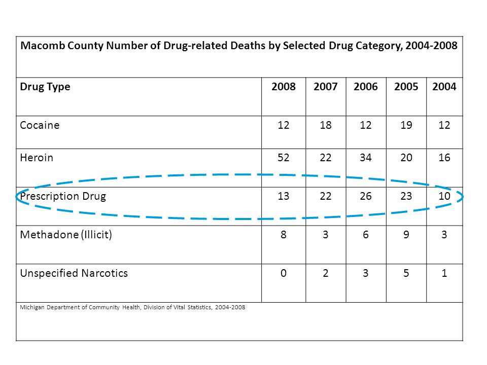 Macomb County Number of Drug-related Deaths by Selected Drug Category, 2004-2008 Drug Type20082007200620052004 Cocaine1218121912 Heroin5222342016 Prescription Drug1322262310 Methadone (Illicit)83693 Unspecified Narcotics02351 Michigan Department of Community Health, Division of Vital Statistics, 2004-2008