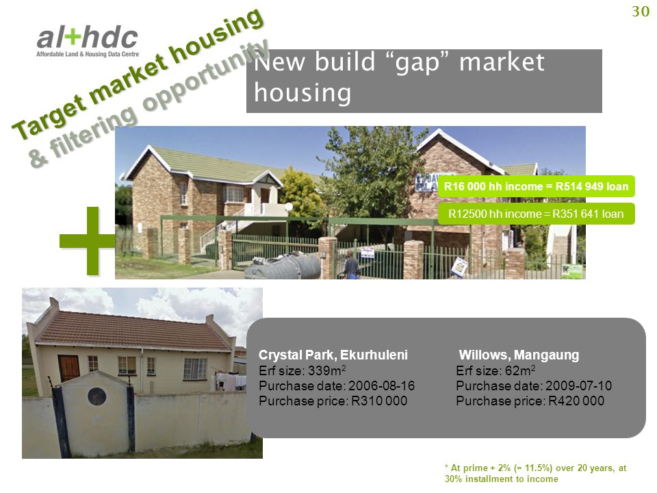 """30 New build """"gap"""" market housing R12500 hh income = R351 641 loan * At prime + 2% (= 11.5%) over 20 years, at 30% installment to income Crystal Park,"""