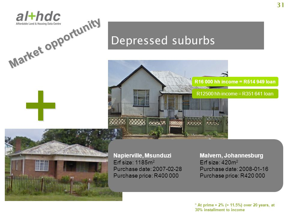 31 Depressed suburbs R16 000 hh income = R514 949 loan * At prime + 2% (= 11.5%) over 20 years, at 30% installment to income Napierville, MsunduziMalvern, Johannesburg Erf size: 1185m 2 Erf size: 420m 2 Purchase date: 2007-02-28Purchase date: 2008-01-16 Purchase price: R400 000Purchase price: R420 000 R12500 hh income = R351 641 loan Market opportunity