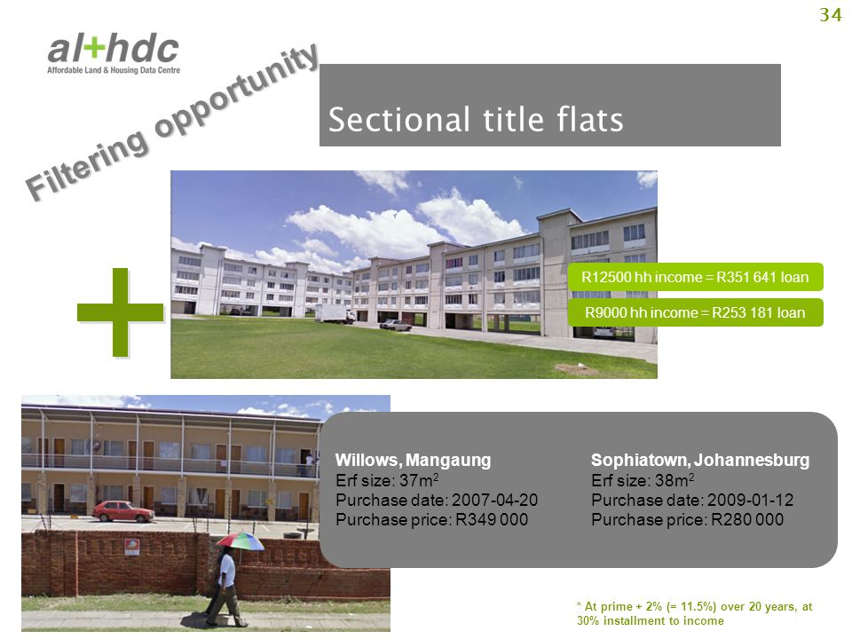 34 Sectional title flats * At prime + 2% (= 11.5%) over 20 years, at 30% installment to income Willows, MangaungSophiatown, Johannesburg Erf size: 37m