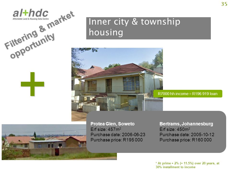 35 Inner city & township housing R7000 hh income = R196 919 loan * At prime + 2% (= 11.5%) over 20 years, at 30% installment to income Protea Glen, Soweto Bertrams, Johannesburg Erf size: 457m 2 Erf size: 450m 2 Purchase date: 2006-06-23 Purchase date: 2005-10-12 Purchase price: R195 000 Purchase price: R160 000 Filtering & market opportunity