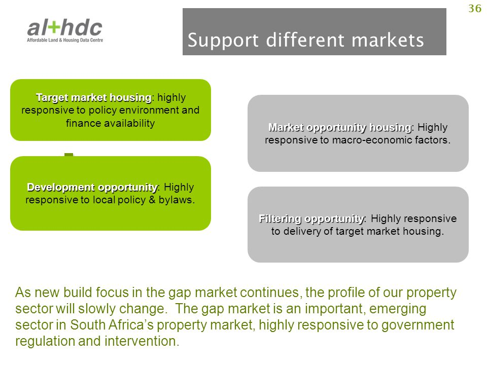 36 Support different markets Target market housing Target market housing: highly responsive to policy environment and finance availability Market opportunity housing Market opportunity housing: Highly responsive to macro-economic factors.