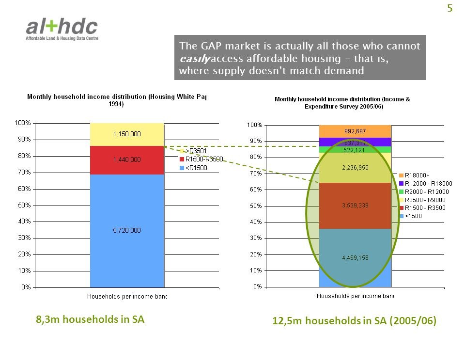 5 The GAP market is actually all those who cannot easily access affordable housing - that is, where supply doesn't match demand 8,3m households in SA