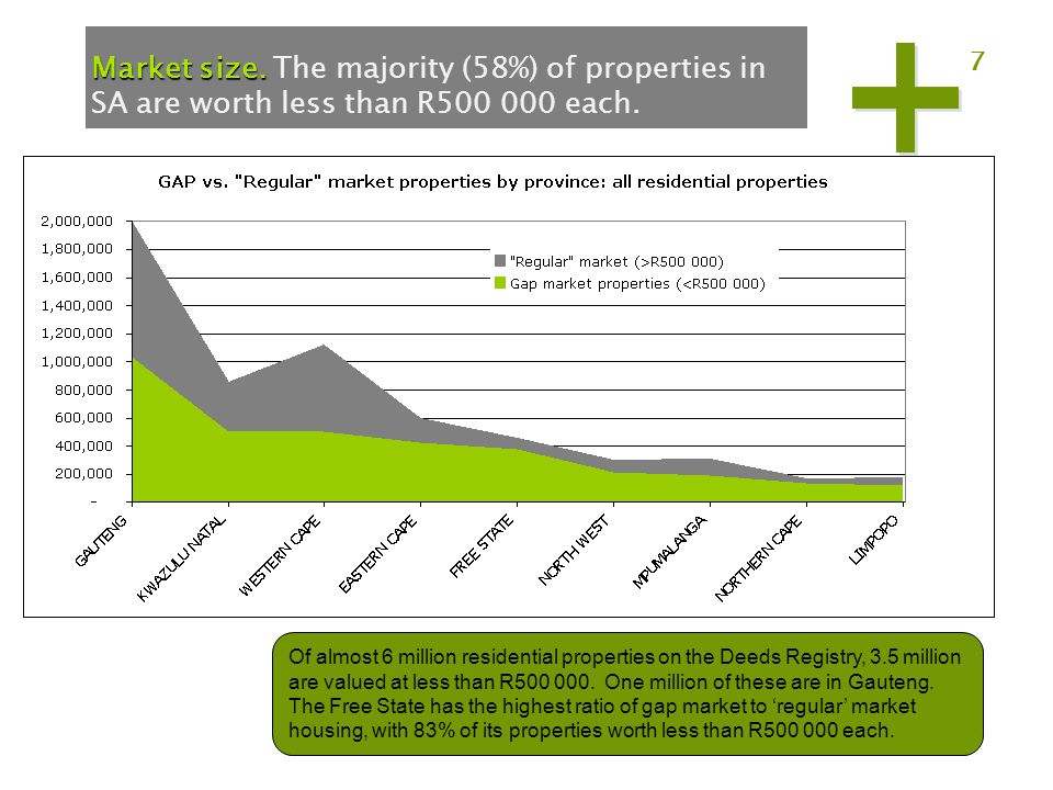 7 Market size. Market size. The majority (58%) of properties in SA are worth less than R500 000 each. Of almost 6 million residential properties on th