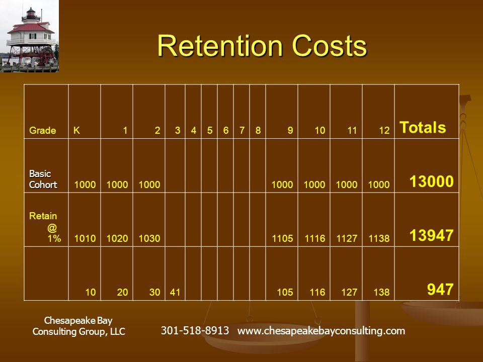 Chesapeake Bay Consulting Group, LLC 301-518-8913 www.chesapeakebayconsulting.com Retention Costs GradeK123456789101112 Totals Basic Cohort 1000 13000 Retain @ 1%1010102010301105111611271138 13947 10203041105116127138 947