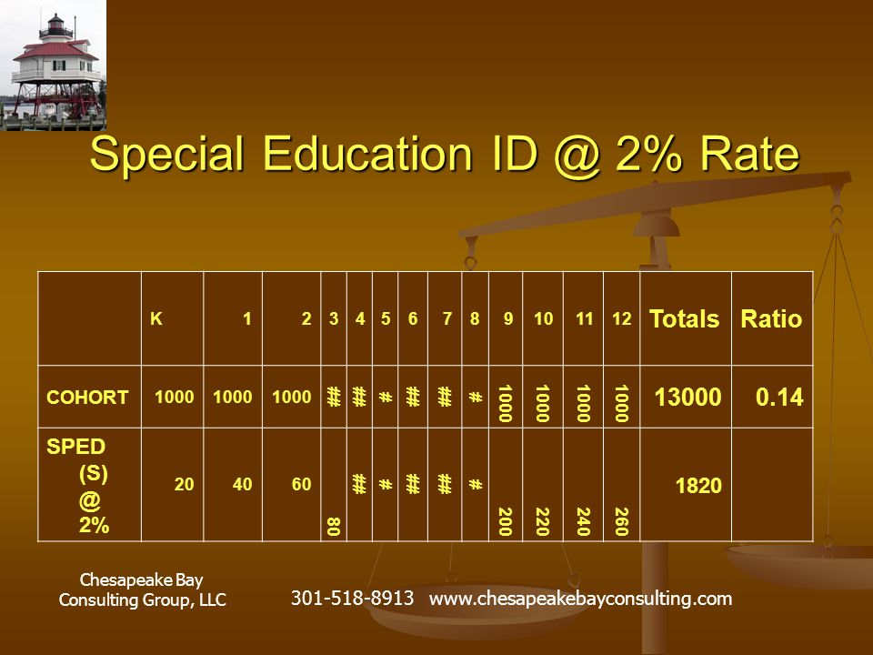 Chesapeake Bay Consulting Group, LLC 301-518-8913 www.chesapeakebayconsulting.com Special Education ID @ 2% Rate K123456789101112 TotalsRatio COHORT 1000 ## # # 1000 130000.14 SPED (S) @ 2% 204060 80 ## # # 200220240260 1820