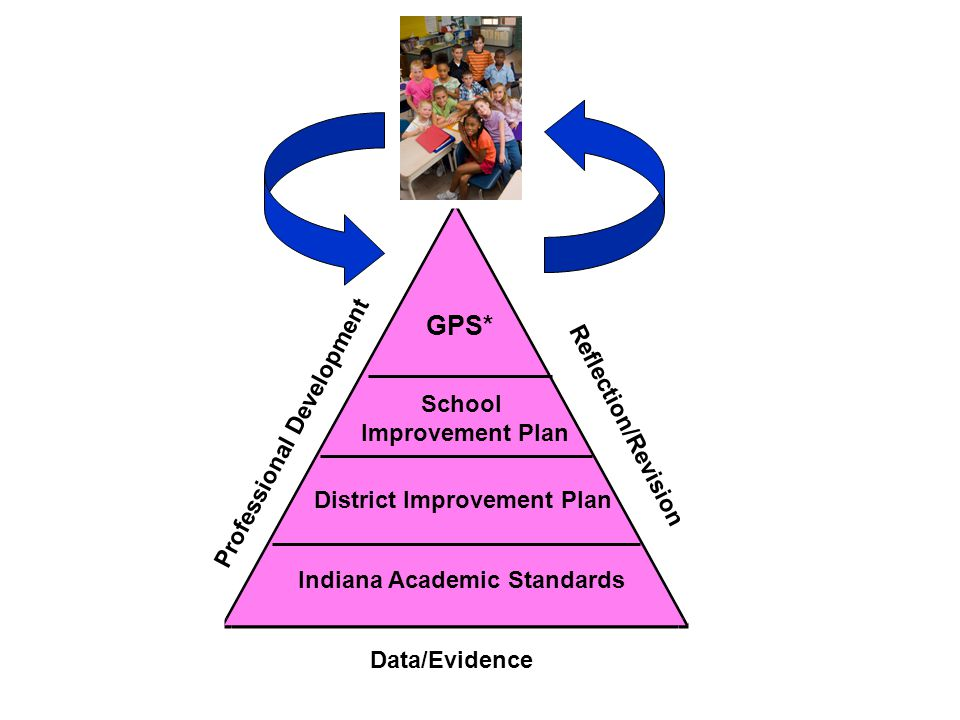Indiana Academic Standards District Improvement Plan School Improvement Plan GPS* Professional Development Reflection/Revision Data/Evidence