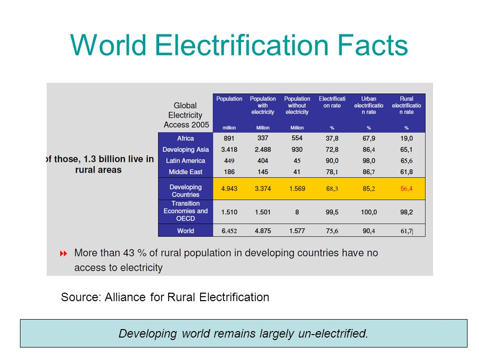 World Electrification Facts Source: Alliance for Rural Electrification Developing world remains largely un-electrified.