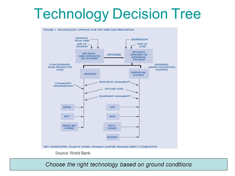 Technology Decision Tree Source: World Bank Choose the right technology based on ground conditions