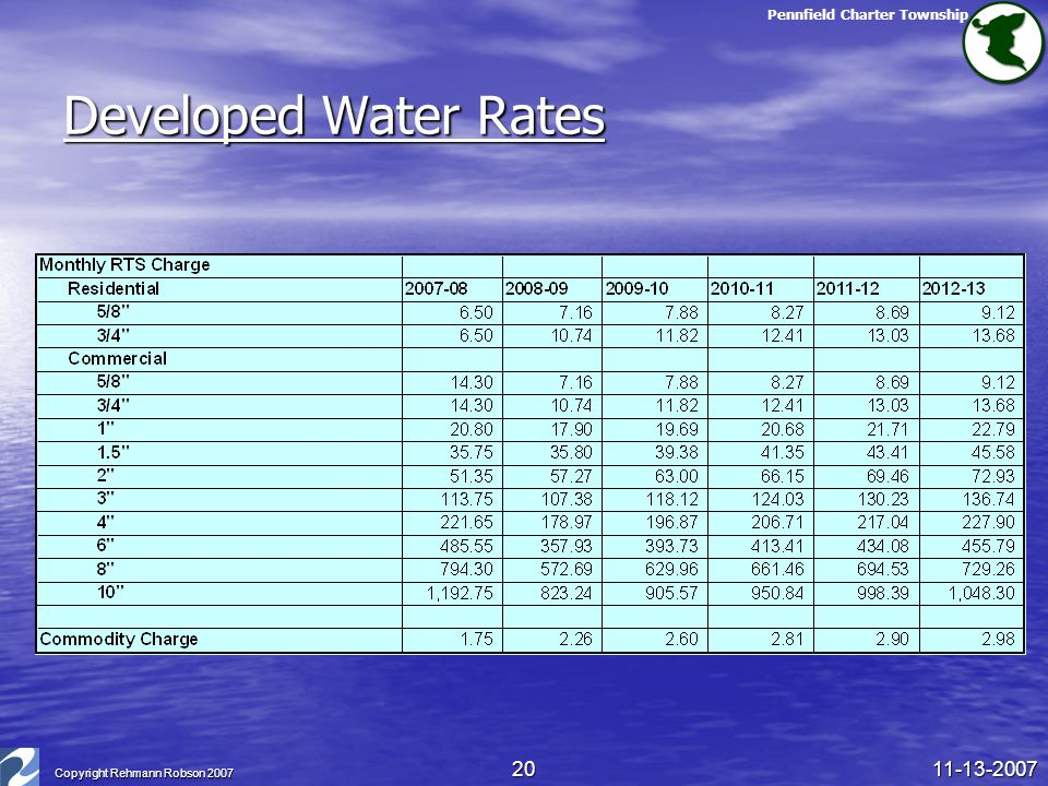 Pennfield Charter Township 11-13-2007 Copyright Rehmann Robson 2007 20 Developed Water Rates