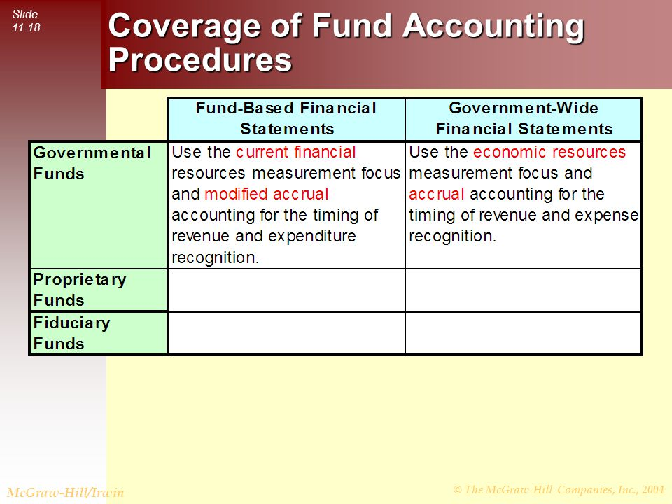 © The McGraw-Hill Companies, Inc., 2004 Slide 11-18 McGraw-Hill/Irwin Coverage of Fund Accounting Procedures