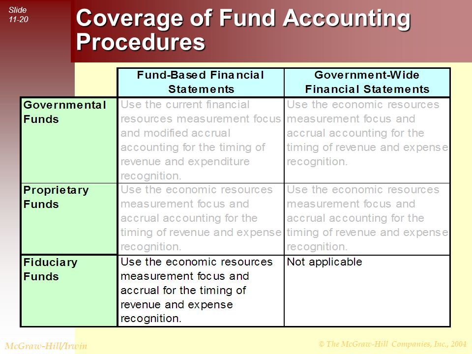 © The McGraw-Hill Companies, Inc., 2004 Slide 11-20 McGraw-Hill/Irwin Coverage of Fund Accounting Procedures