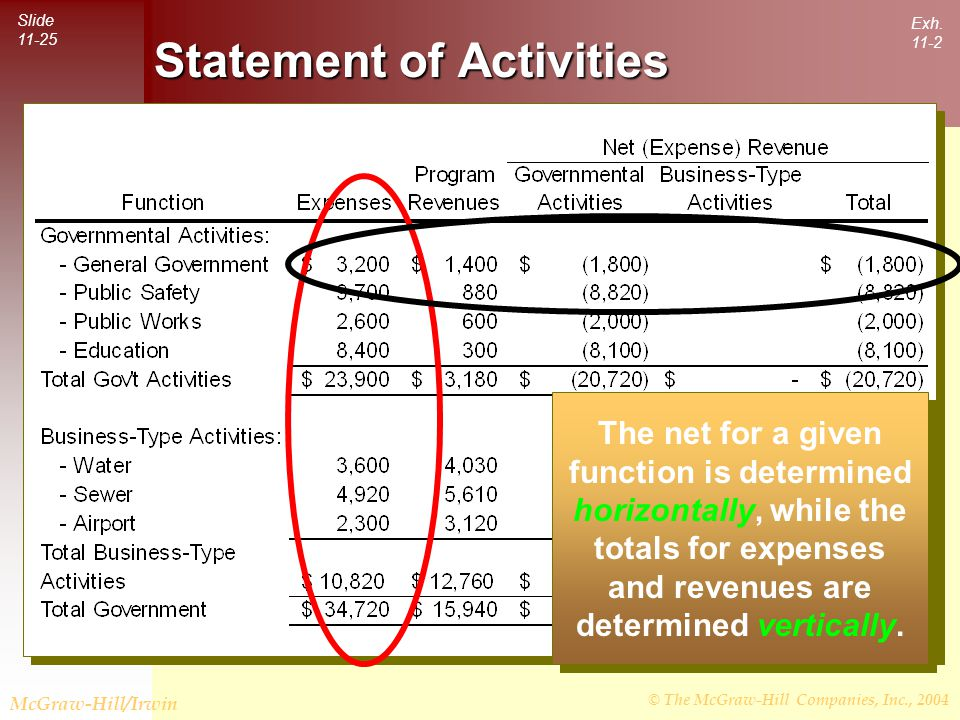 © The McGraw-Hill Companies, Inc., 2004 Slide 11-25 McGraw-Hill/Irwin Statement of Activities The net for a given function is determined horizontally, while the totals for expenses and revenues are determined vertically.