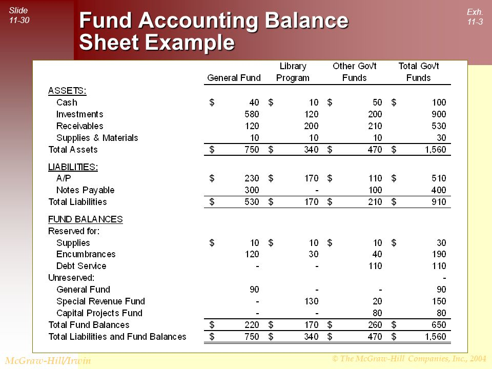 © The McGraw-Hill Companies, Inc., 2004 Slide 11-31 McGraw-Hill/Irwin Fund Accounting Balance Sheet Example Internal Service Funds are included in separate statements for Proprietary Funds.