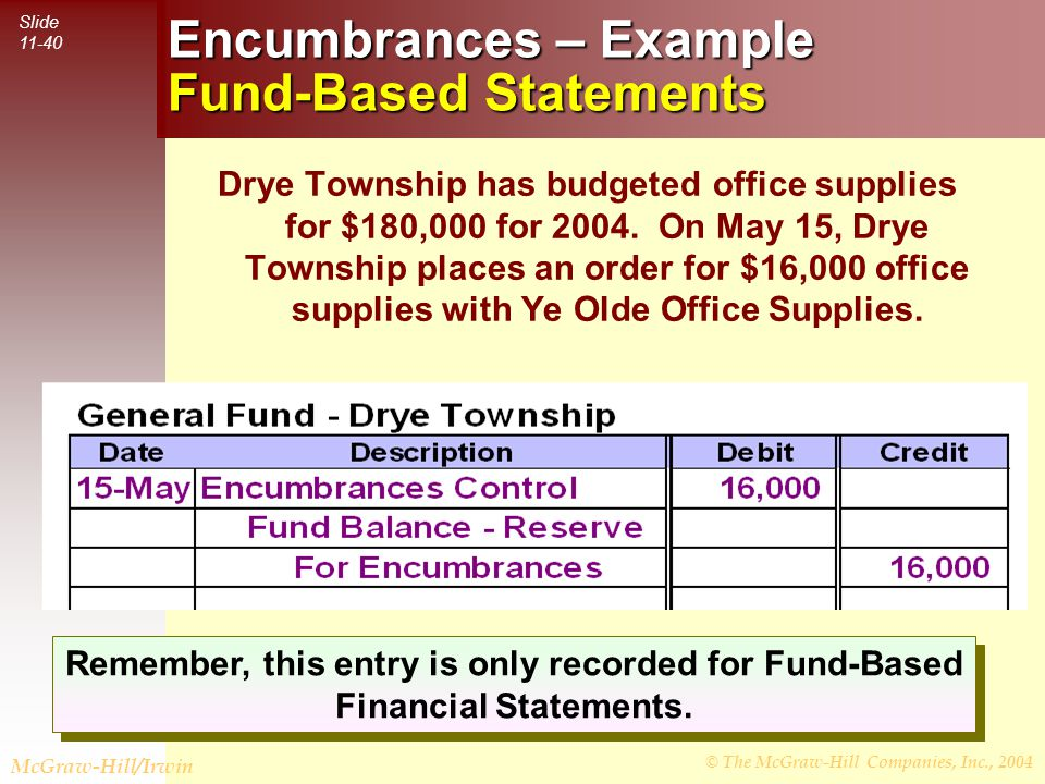 © The McGraw-Hill Companies, Inc., 2004 Slide 11-40 McGraw-Hill/Irwin Record the order in Drye Township's books.