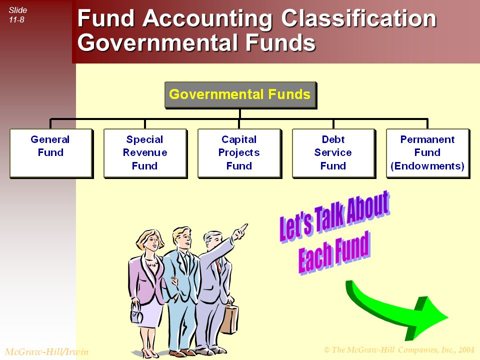 © The McGraw-Hill Companies, Inc., 2004 Slide 11-8 McGraw-Hill/Irwin Fund Accounting Classification Governmental Funds