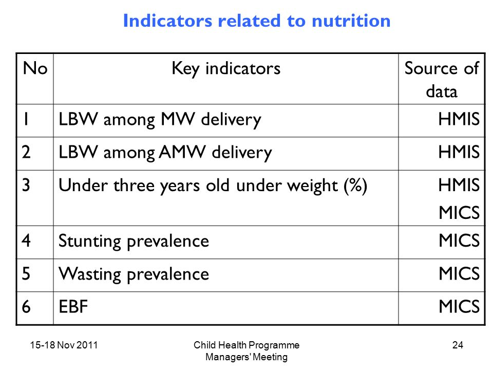 15-18 Nov 2011Child Health Programme Managers Meeting 24 Indicators related to nutrition NoKey indicatorsSource of data 1LBW among MW deliveryHMIS 2LBW among AMW deliveryHMIS 3Under three years old under weight (%)HMIS MICS 4Stunting prevalenceMICS 5Wasting prevalenceMICS 6EBFMICS