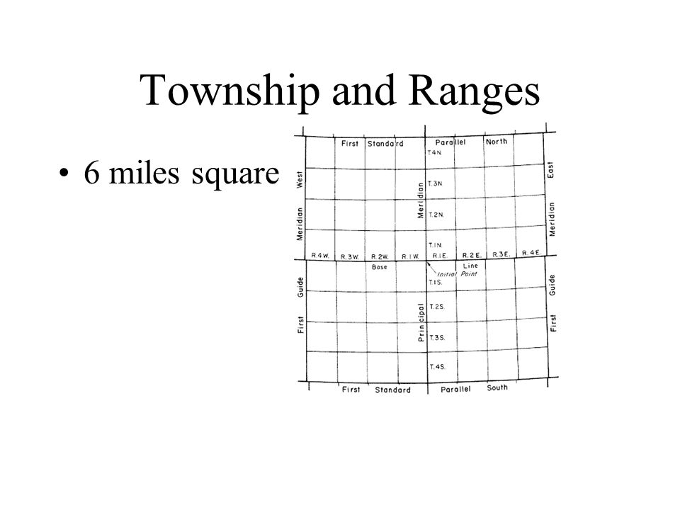 Township and Ranges 6 miles square