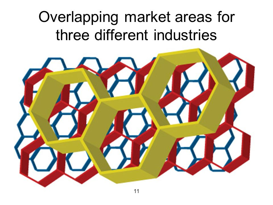 11 Overlapping market areas for three different industries