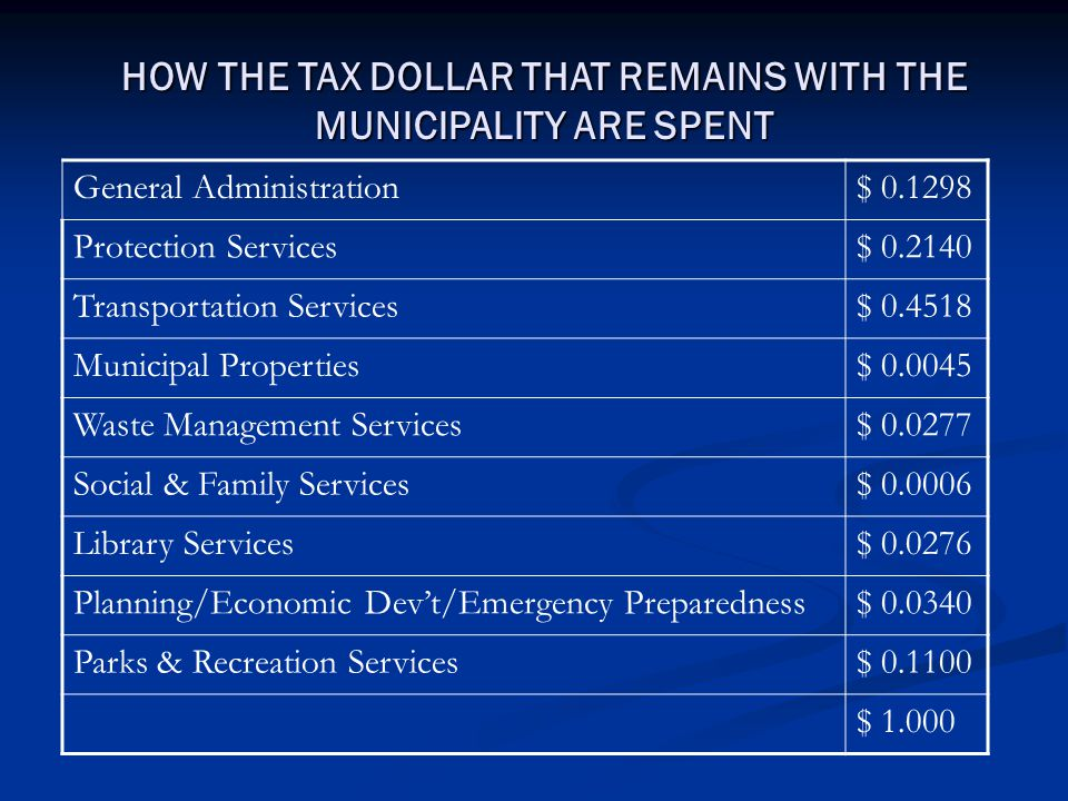 HOW THE TAX DOLLAR THAT REMAINS WITH THE MUNICIPALITY ARE SPENT General Administration$ 0.1298 Protection Services$ 0.2140 Transportation Services$ 0.