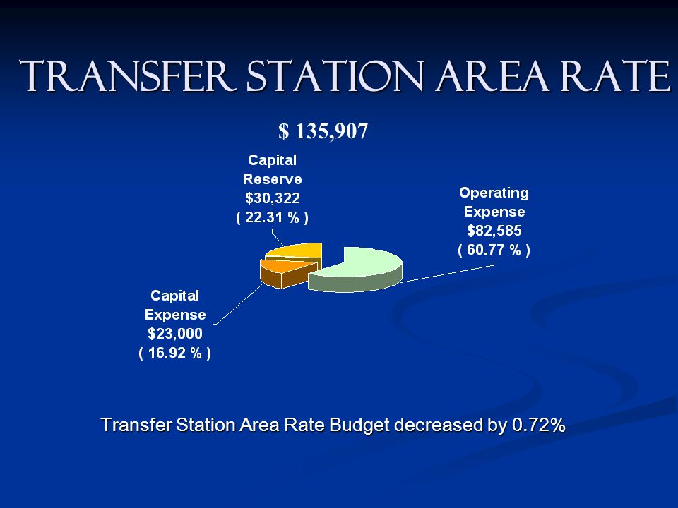 TRANSFER STATION AREA RATE Transfer Station Area Rate Budget decreased by 0.72% $ 135,907