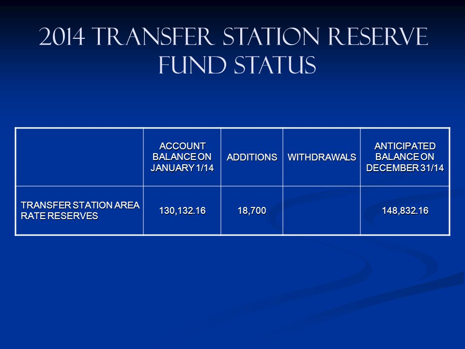 2014 TRANSFER STATION RESERVE FUND STATUS ACCOUNT BALANCE ON JANUARY 1/14 ADDITIONSWITHDRAWALS ANTICIPATED BALANCE ON DECEMBER 31/14 TRANSFER STATION