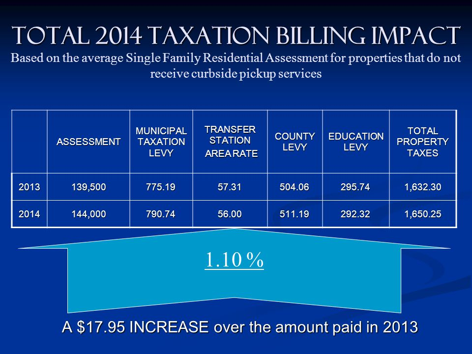 TOTAL 2014 TAXATION BILLING IMPACT TOTAL 2014 TAXATION BILLING IMPACT Based on the average Single Family Residential Assessment for properties that do