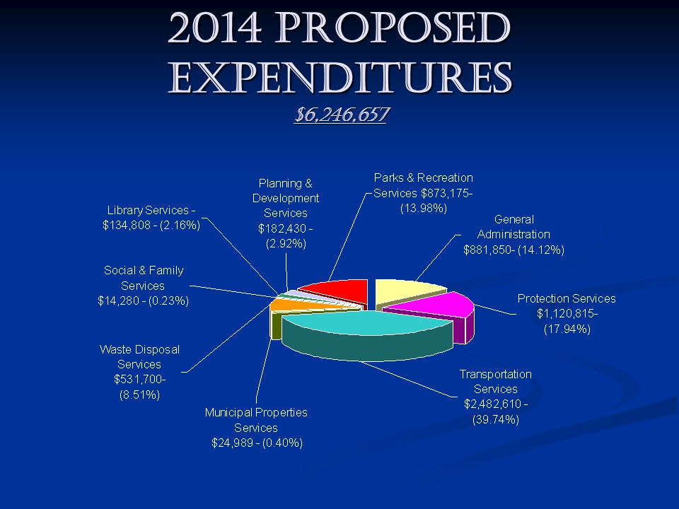 2014 PROPOSED EXPENDITURES $6,246,657