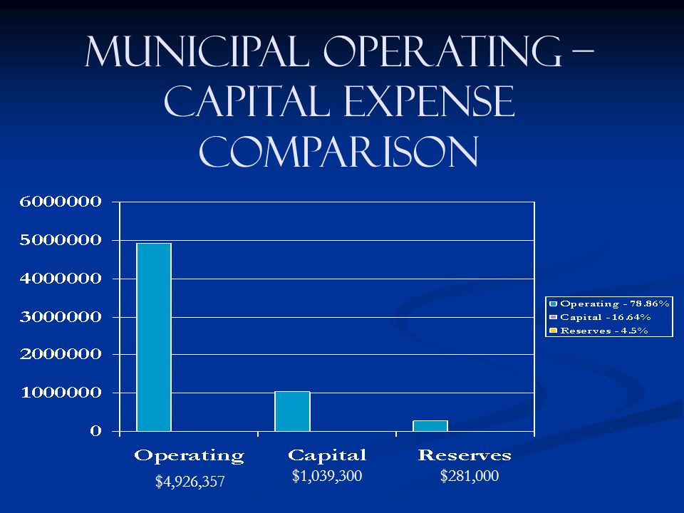 Municipal operating – capital expense comparison $4,926,357 $1,039,300$281,000