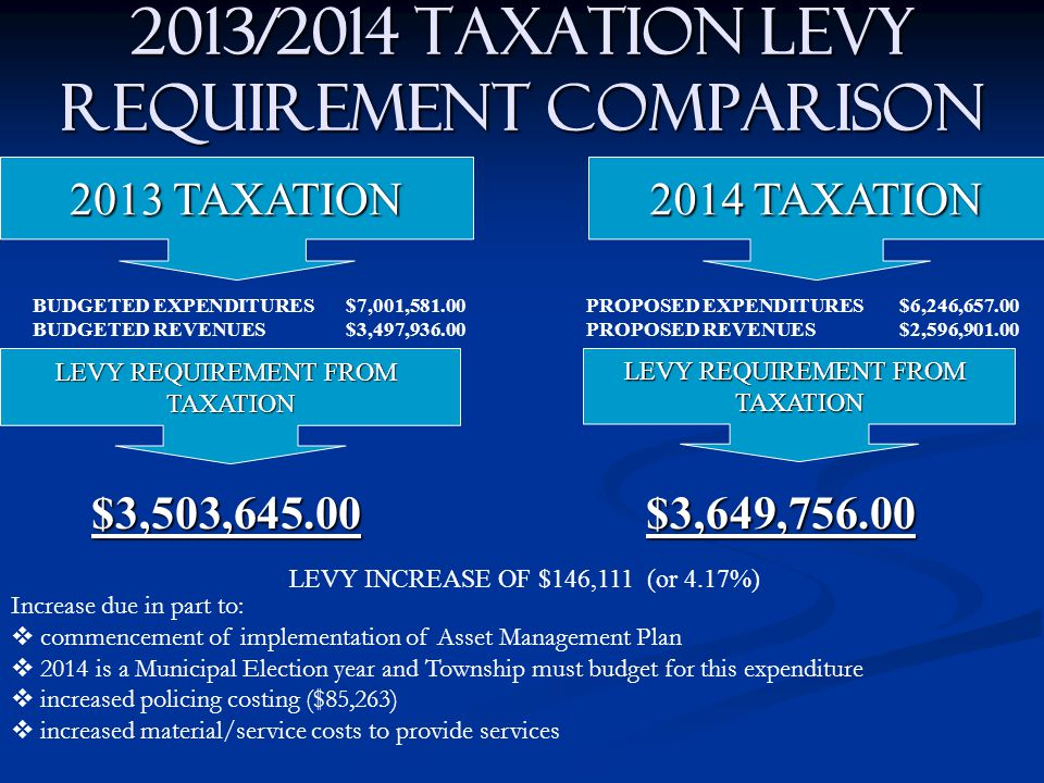2013/2014 TAXATION LEVY REQUIREMENT COMPARISON 2013 TAXATION BUDGETED EXPENDITURES$7,001,581.00 BUDGETED REVENUES$3,497,936.00 $3,503,645.00 2014 TAXA