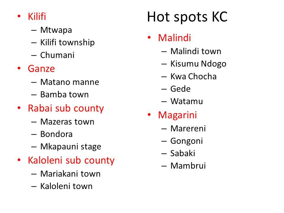 Hot spots KC Kilifi – Mtwapa – Kilifi township – Chumani Ganze – Matano manne – Bamba town Rabai sub county – Mazeras town – Bondora – Mkapauni stage Kaloleni sub county – Mariakani town – Kaloleni town Malindi – Malindi town – Kisumu Ndogo – Kwa Chocha – Gede – Watamu Magarini – Marereni – Gongoni – Sabaki – Mambrui
