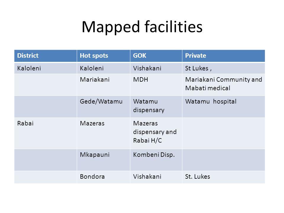 Mapped facilities DistrictHot spotsGOKPrivate Kaloleni VishakaniSt Lukes, MariakaniMDHMariakani Community and Mabati medical Gede/WatamuWatamu dispensary Watamu hospital RabaiMazerasMazeras dispensary and Rabai H/C MkapauniKombeni Disp.