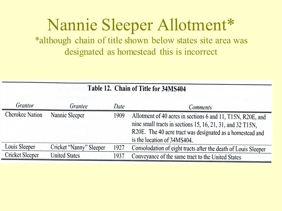 Nannie Sleeper Allotment* *although chain of title shown below states site area was designated as homestead this is incorrect