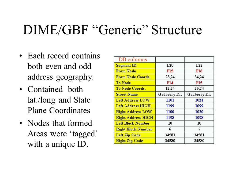 DIME/GBF Generic Structure Each record contains both even and odd address geography.