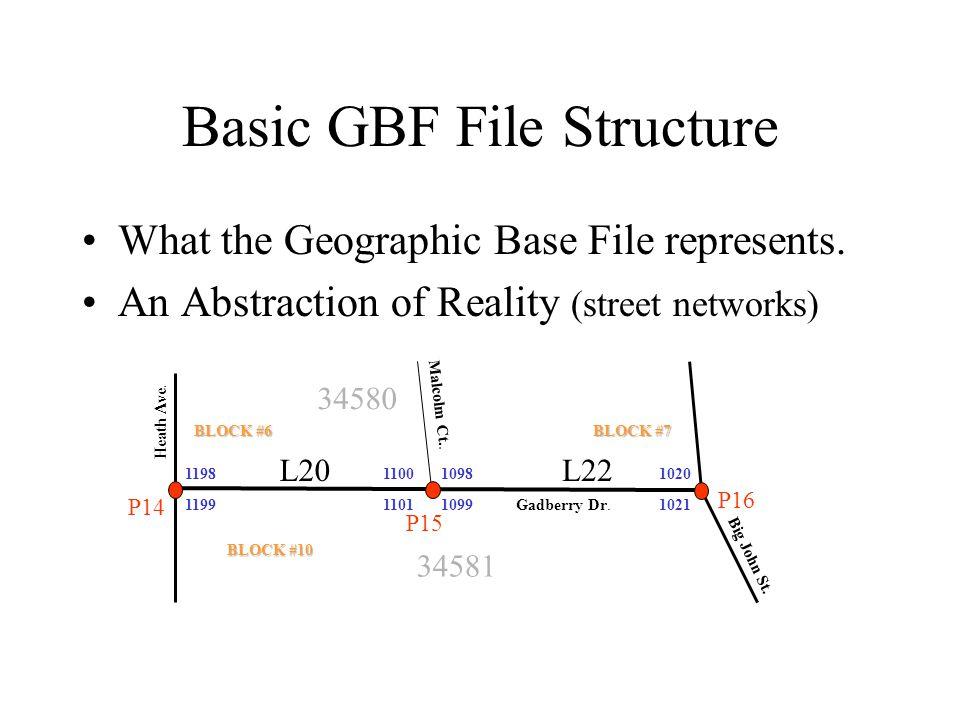 Basic GBF File Structure 1199 1098102011001198 110110211099 L20L22 P14 P15 P16 34581 34580 BLOCK #10 BLOCK #6 BLOCK #7 Gadberry Dr. Big John St. Heath