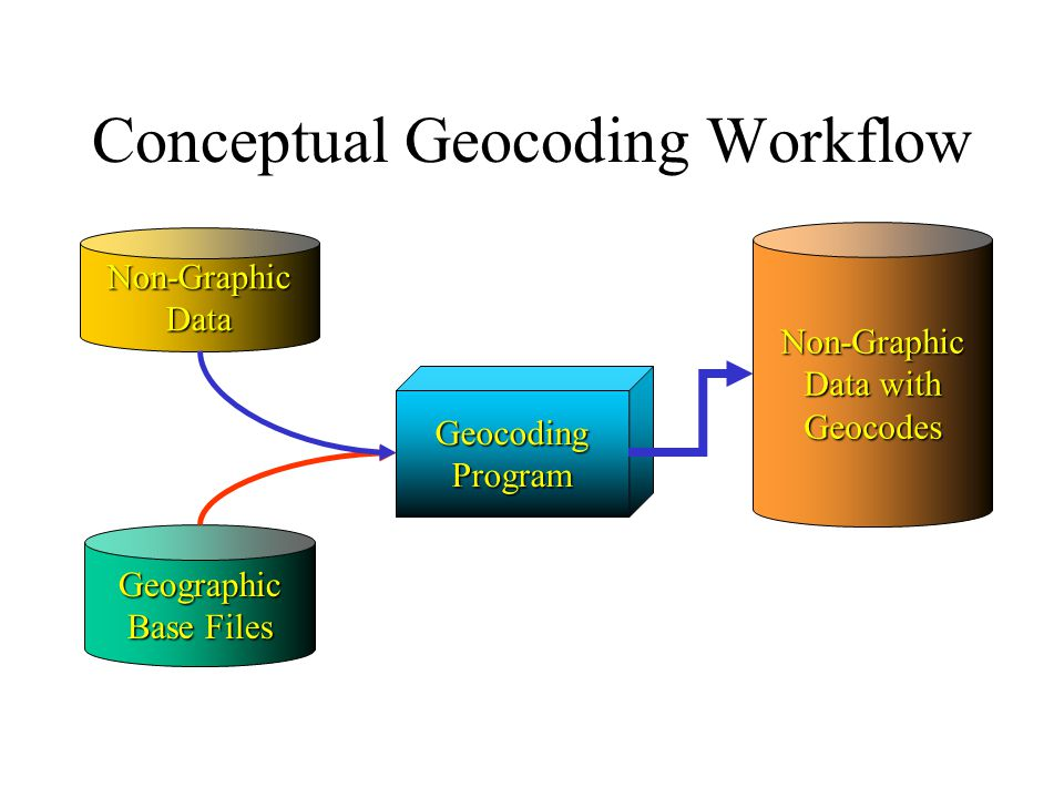 GeocodingProgram Geographic Base Files Non-GraphicData Non-Graphic Data with Geocodes Conceptual Geocoding Workflow