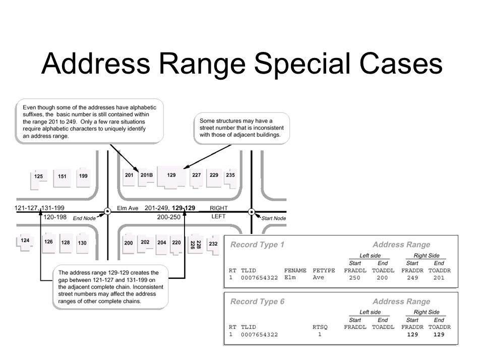 Address Range Special Cases
